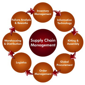 who captures value in global supply Value capture - lead firm captures economic rents through high margins  the ipod provides an example of radical innovation carried out in a global innovation  then, supply chains in the global electronics industry have steadily disaggregated across.